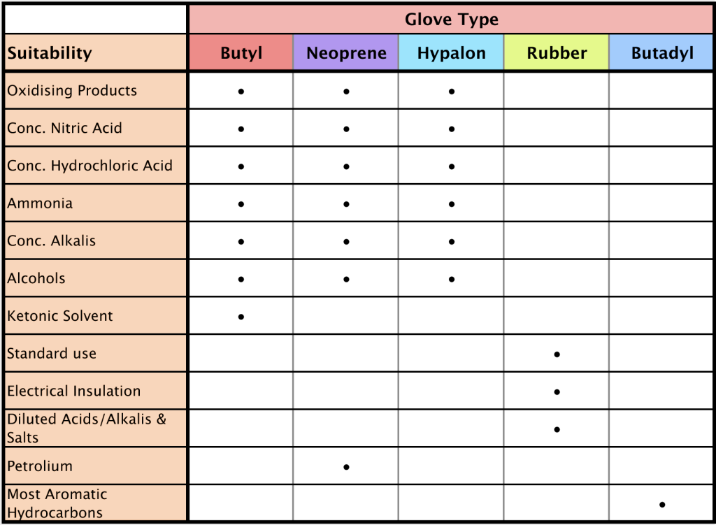 GloveTable-Sheet1-2